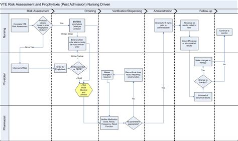 how to create a workflow chart himssclinicaldecisionsupportwiki common workflow diagram