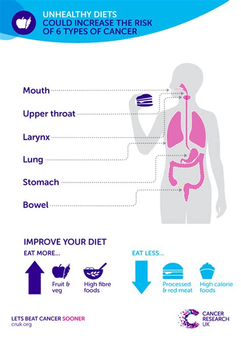 cancer diet how healthy prevents cancer cancer research uk