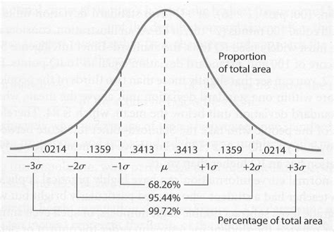Table Of Normal Curve Areas by Behavioral Statistics In