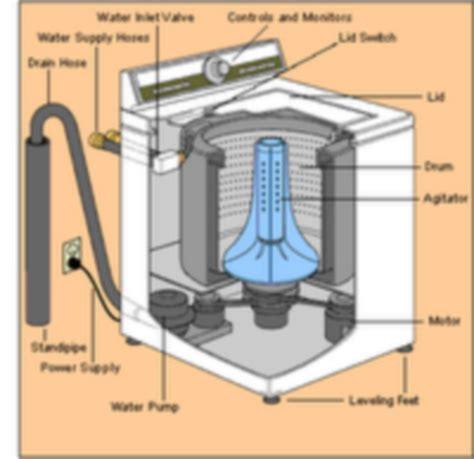 Mesin Cuci Langsung Setrika air di bak mesin cuci tak bisa di buang tips dan triks