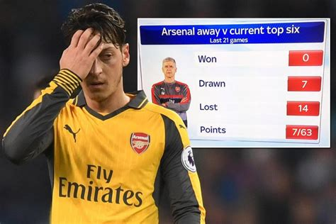 arsenal home record arsenal s away record against current top six is