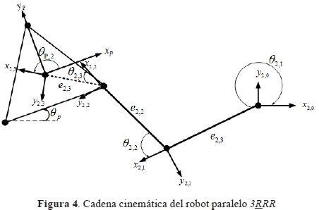 cadenas cinematicas robotica cinem 225 tica diferencial de un manipulador paralelo plano