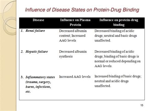 protein l binding factors affecting protein binding of drugs