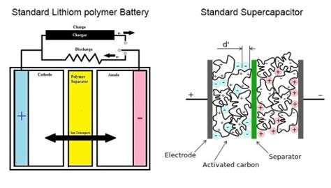 how to make a supercapacitor supercapacitors the near ish future of batteries dvice interesting things