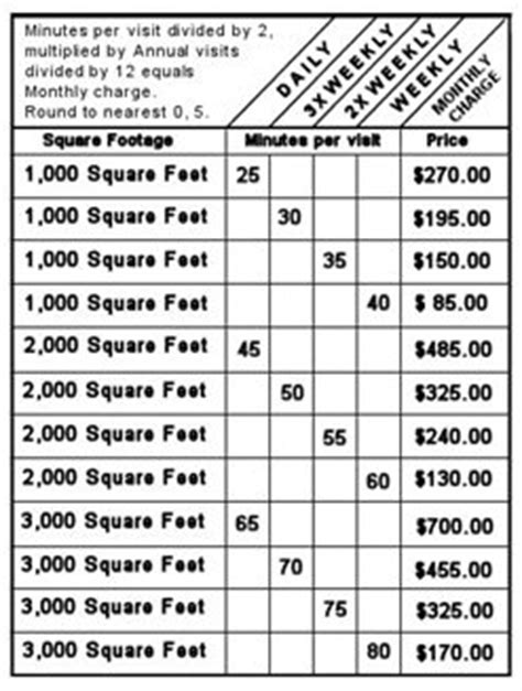 How To Calculate The Square Footage Of A House by Make Money Cleaning 101 The Quote