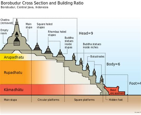 sections of buddhism file borobudur cross section en svg wikipedia