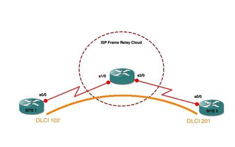dlci videos p2p frame relay dlci pingbin