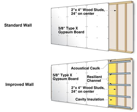 sound insulation gypsum board walls ce center acoustical in buildings