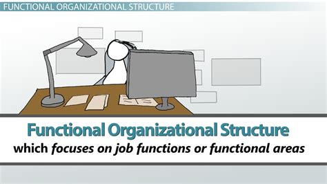 design department definition what is organizational structure of management types