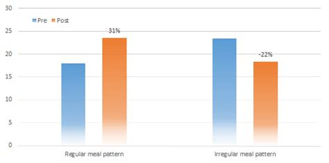 expenditure pattern meaning regular meals promote thermogenic effect of food 22 to