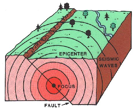 earthquake reason what causes earthquakes