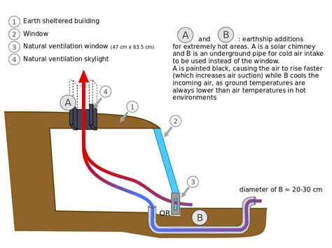 fileearthship ventilation cooling tube schematicsvg