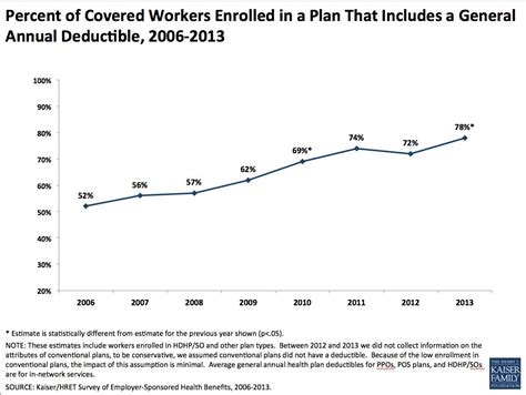 Cost Of Mba Is A Work Related Deductable Educational Expense by Health Insurance Cost Increases Stayed Low In 2013 For