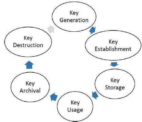 key management cycle diagram key infrastructure