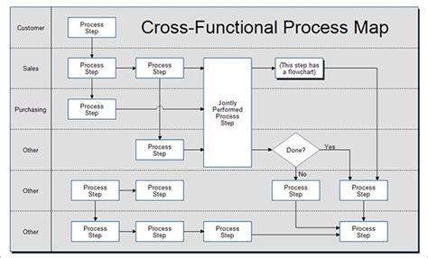 Process Map Template Beepmunk Process Document Template Excel