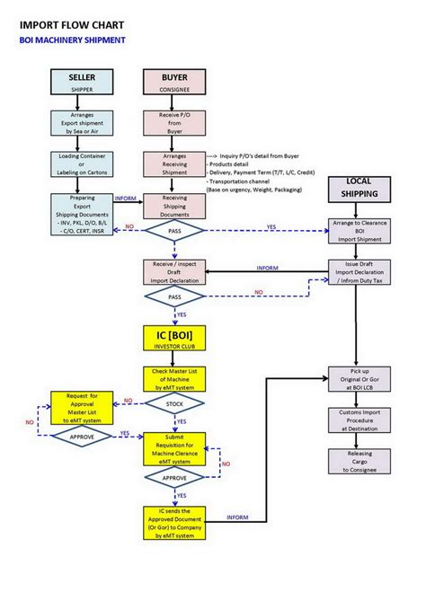 import flowchart bloggang เกล อหวานมะขามขม import flow chart 4