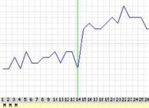 nach eisprung wann schwanger basaltemperatur zum schwanger werden messen und auswerten