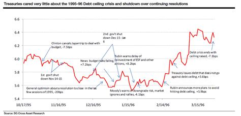 History Of The Debt Ceiling by Thefrugalplain Noise Around The Us Debt Ceiling