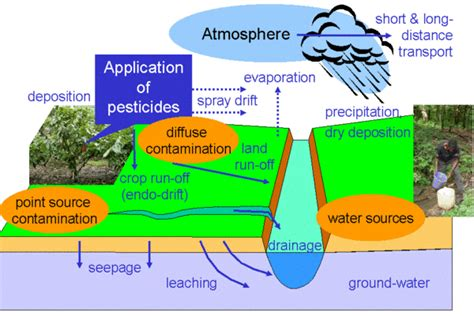 Ecology Law Currents: Damages from Pesticide Spray Drift
