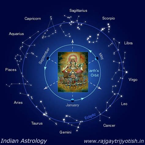 astrology sign indian astrology the sign of success top astrologer in india