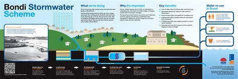 sydney water drainage diagram bondi stormwater project waverley council