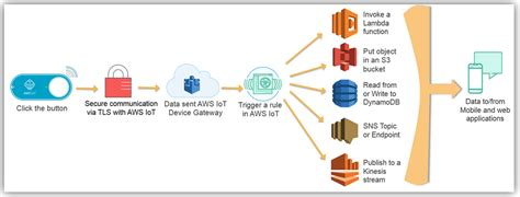 learning aws iot effectively manage connected devices on the aws cloud using services such as aws greengrass aws button predictive analytics and machine learning books of things aws news