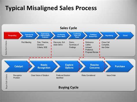 sales process sales rep revenue in 5 steps