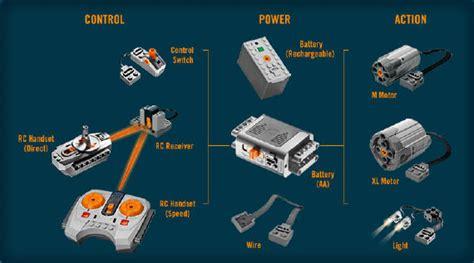 tutorial lego power functions power functions educatec ag