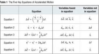 5 kinematics equations grade 11 physics