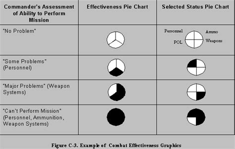 Fm 101 5 1 Operational Terms And Graphics Appendix C