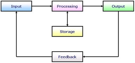 input process output diagram feedback loop