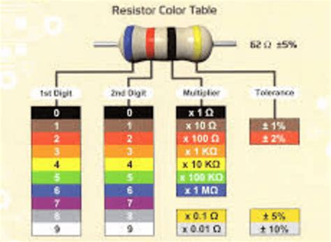 resistor color code 5 band 5 band resistor color code table and chart