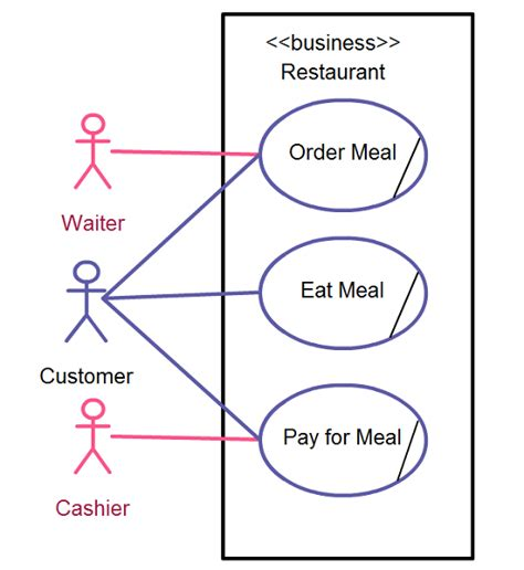 restaurant use diagram use diagrams basic and common mistakes in use