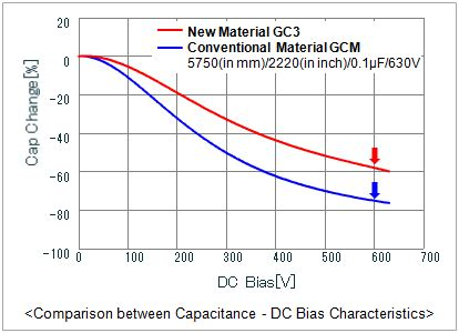 capacitor current characteristics capacitors gc3 series lineup murata