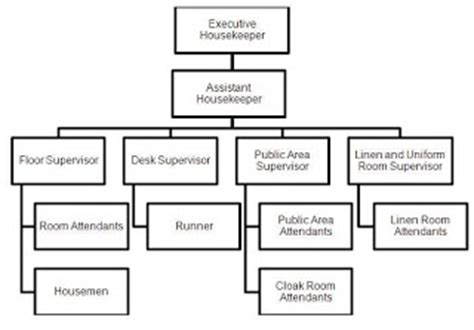 Organizational chart of housekeeping department organizational chart of housekeeping department loading altavistaventures Gallery