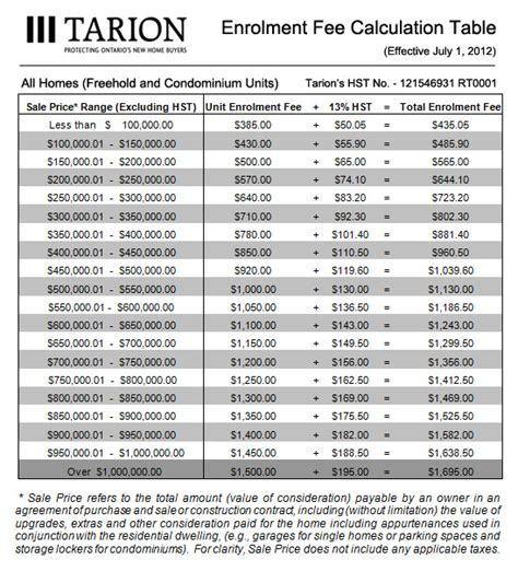 is your home enrolled and does it need to be tarion