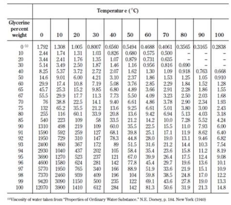 viscosity table of liquids table of liquid viscosities brokeasshome com