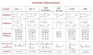 tablas de verdad compuertas logicas 2 1 compuertas l 243 gicas y tablas de verdad electr 243 nica