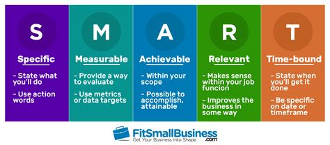smart goals examples  small businesses