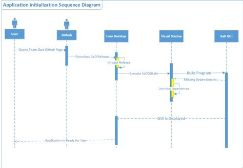sequence diagram sequence diagram image collections how to guide