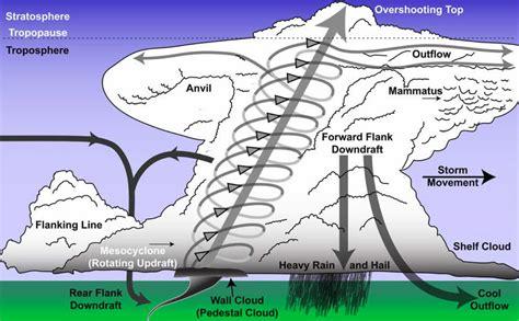 parts of a tornado diagram steve horstmeyer s inside the forecast thunderstorm