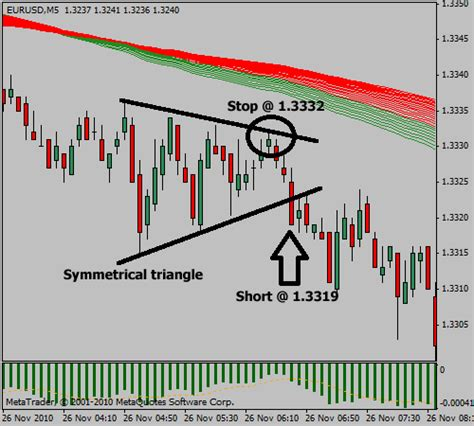 triangle pattern in forex guppy symmetrical triangle forex trading strategy