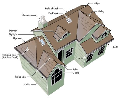 roof types gable hip mansard