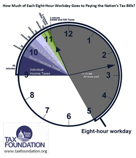 How Many Search On Each Day Nation Works Until 11 13 Am To Pay All Taxes Lunchtime To