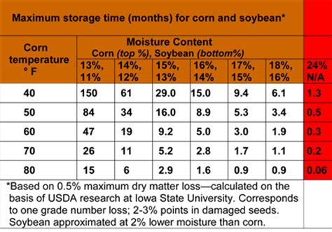 soybean quality issues in 2009 | integrated crop management