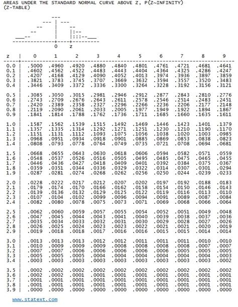 printable z table printable standard normal distribution table www