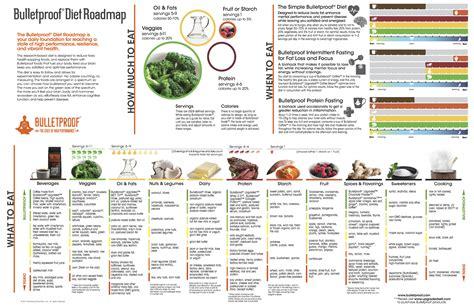 alimenti consentiti in approfondimento sugli alimenti consentiti dieta
