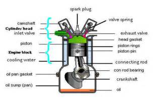 Exhaust System Of Two Wheeler File Engine Details Png Wikimedia Commons