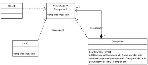 design pattern hide implementation verano patrones de dise 241 o