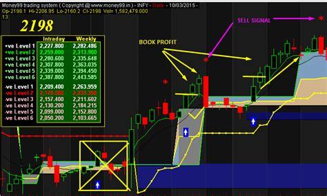 swing trading system afl eod trading system afl aroon oscillator trading system
